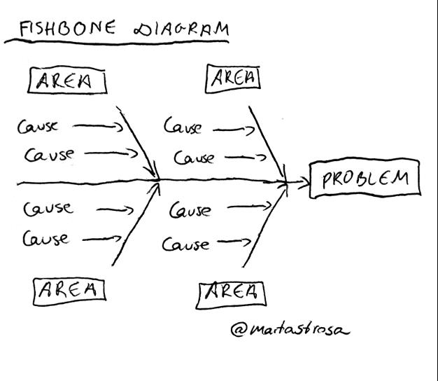 Fishbone diagram analytical tool