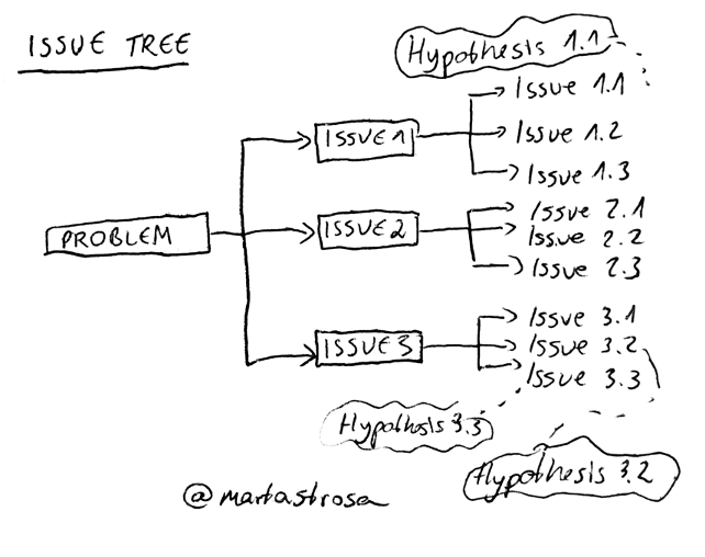 Issue tree analytical tool
