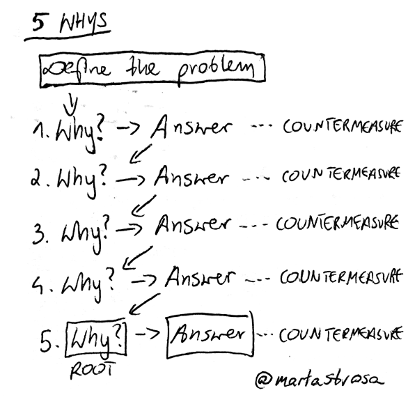 5 whys analytical tool
